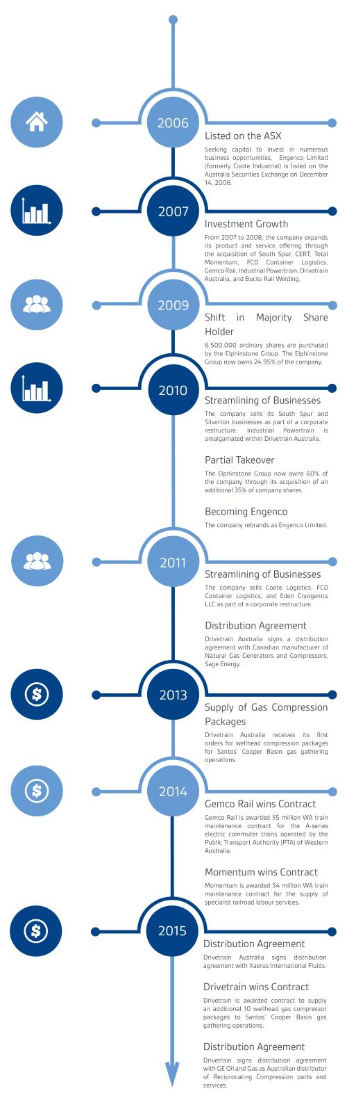 EGN_Company_Timeline